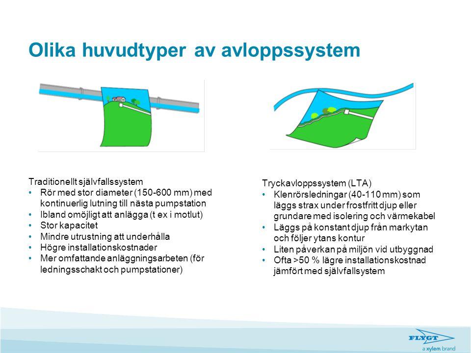 Schematisk bild för LTA-system Anslutning från fastighet till gemensam ledning 1.Pumpstation (Compit/Micropac) 2.Servisledning 3.Ev.