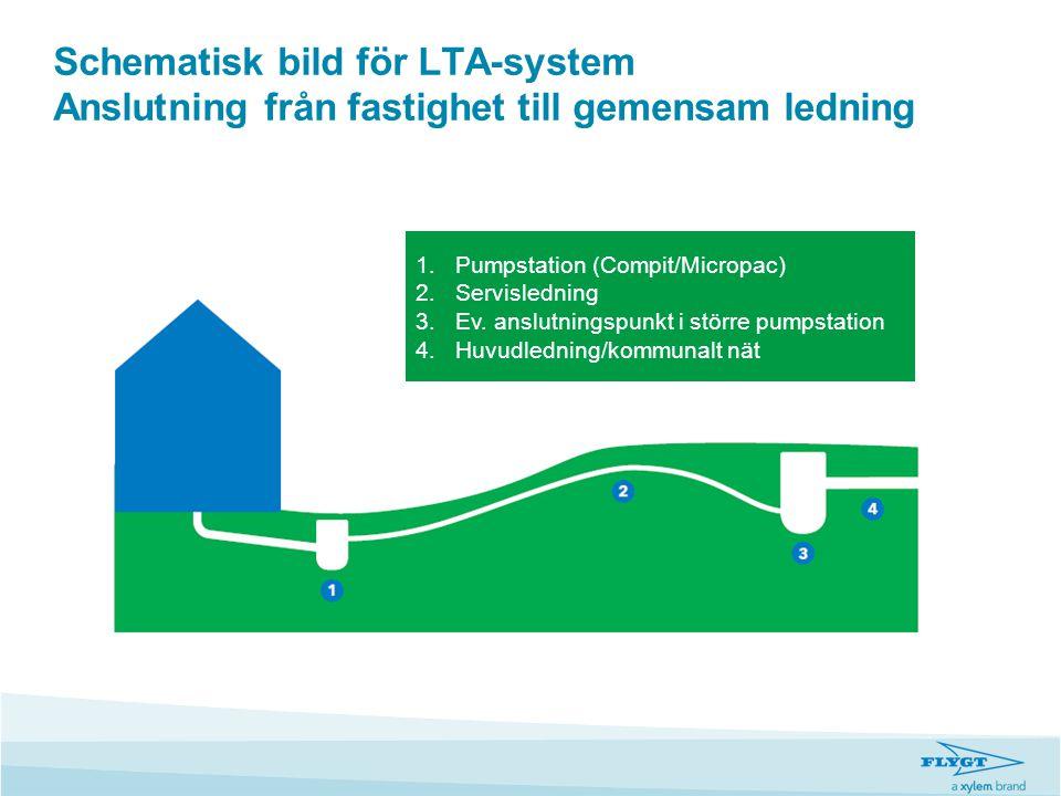 Schematisk bild för LTA-system Anslutning från fastighet till gemensam ledning 1.Pumpstation (Compit/Micropac) 2.Servisledning 3.Ev. anslutningspunkt