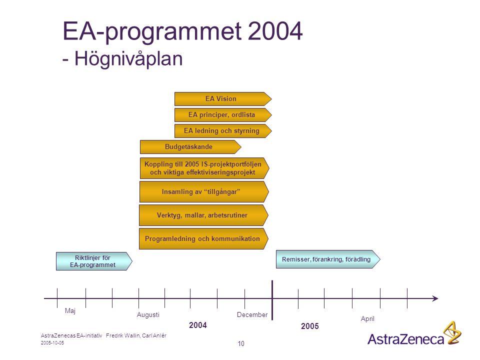 2005-10-05 AstraZenecas EA-initiativ Fredrik Wallin, Carl Anlér 10 EA-programmet 2004 - Högnivåplan Maj Augusti April December EA Vision EA principer, ordlista EA ledning och styrning Budgetäskande Programledning och kommunikation Verktyg, mallar, arbetsrutiner Koppling till 2005 IS-projektportföljen och viktiga effektiviseringsprojekt Insamling av tillgångar Remisser, förankring, förädling Riktlinjer för EA-programmet 2005 2004