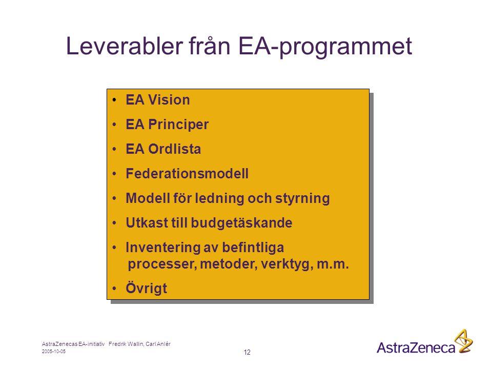 2005-10-05 AstraZenecas EA-initiativ Fredrik Wallin, Carl Anlér 12 Leverabler från EA-programmet • EA Vision • EA Principer • EA Ordlista • Federationsmodell • Modell för ledning och styrning • Utkast till budgetäskande • Inventering av befintliga processer, metoder, verktyg, m.m.