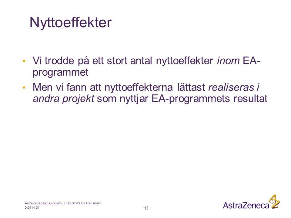 2005-10-05 AstraZenecas EA-initiativ Fredrik Wallin, Carl Anlér 13 Nyttoeffekter • Vi trodde på ett stort antal nyttoeffekter inom EA- programmet • Men vi fann att nyttoeffekterna lättast realiseras i andra projekt som nyttjar EA-programmets resultat