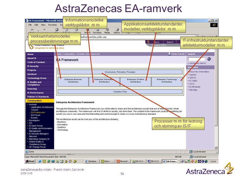 2005-10-05 AstraZenecas EA-initiativ Fredrik Wallin, Carl Anlér 14 AstraZenecas EA-ramverk Verksamhetsmodeller, processbeskrivningar m m IT-infrastrukturstandarder, arkitekturmodeller m m Applikationsarkitekturstandarder, modeller, verktygslådor m m Informationsmodeller, verktygslådor m m Processer m m för ledning och styrning av IS/IT