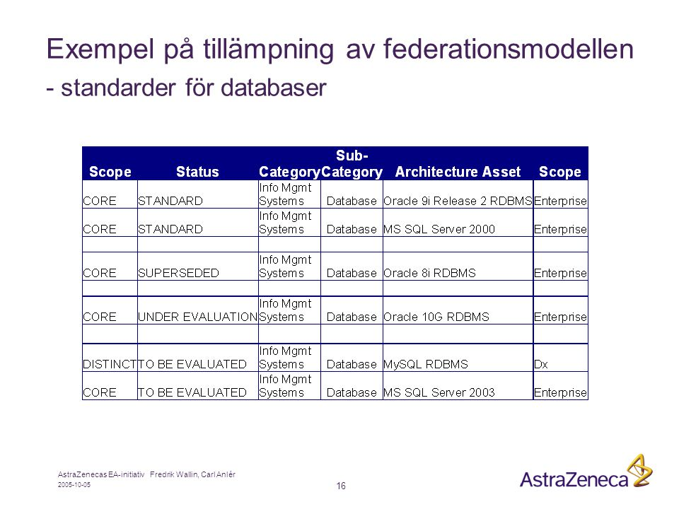 2005-10-05 AstraZenecas EA-initiativ Fredrik Wallin, Carl Anlér 16 Exempel på tillämpning av federationsmodellen - standarder för databaser