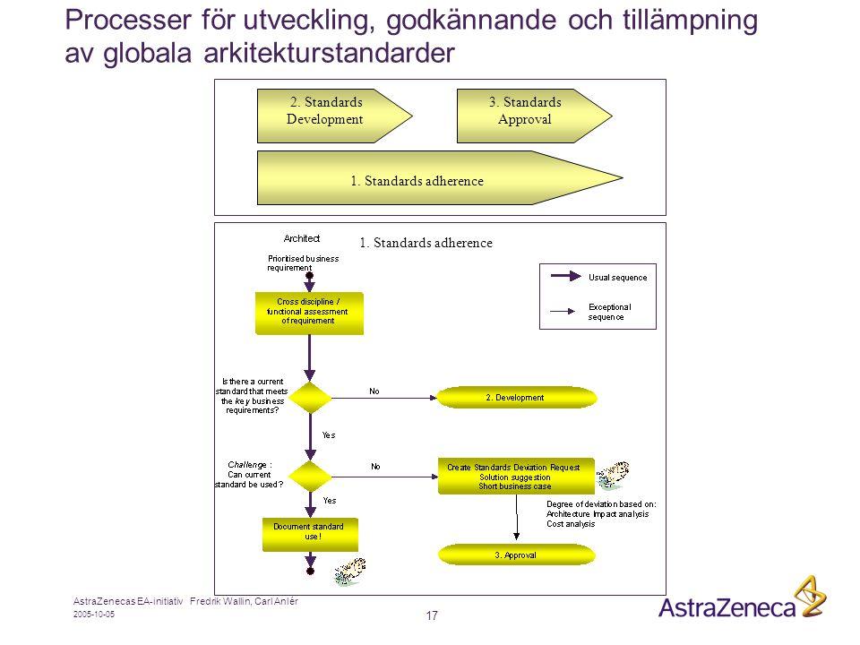 2005-10-05 AstraZenecas EA-initiativ Fredrik Wallin, Carl Anlér 17 Processer för utveckling, godkännande och tillämpning av globala arkitekturstandarder 2.