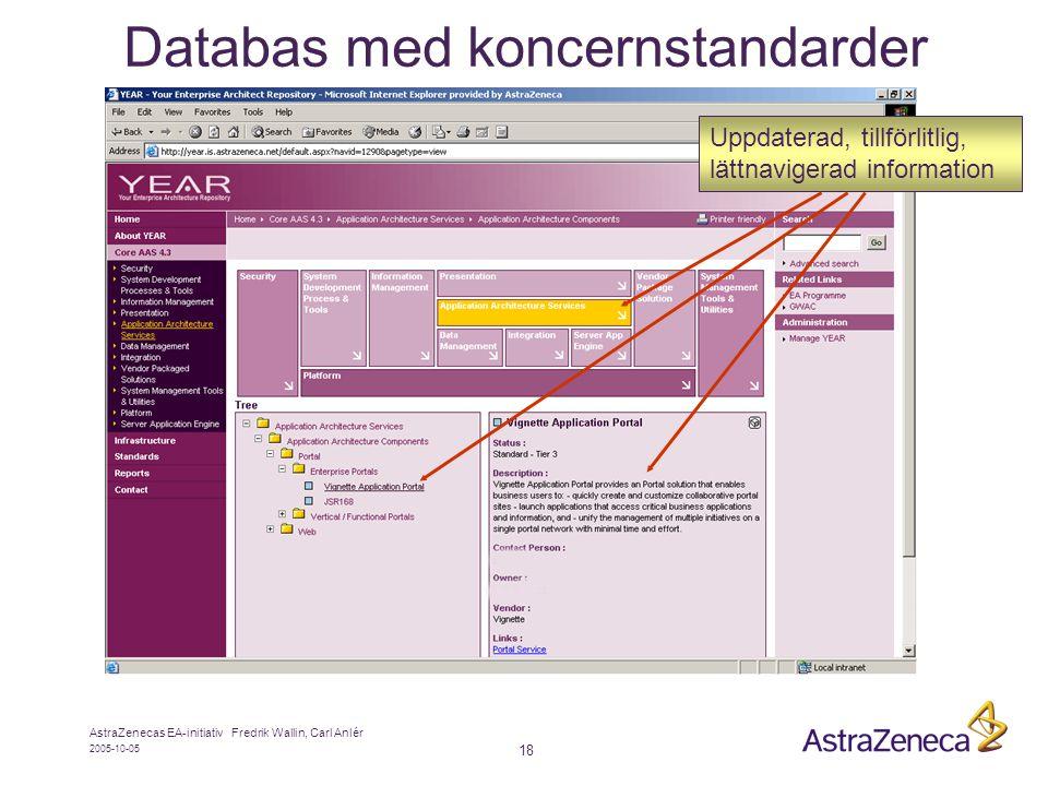 2005-10-05 AstraZenecas EA-initiativ Fredrik Wallin, Carl Anlér 18 Databas med koncernstandarder Uppdaterad, tillförlitlig, lättnavigerad information