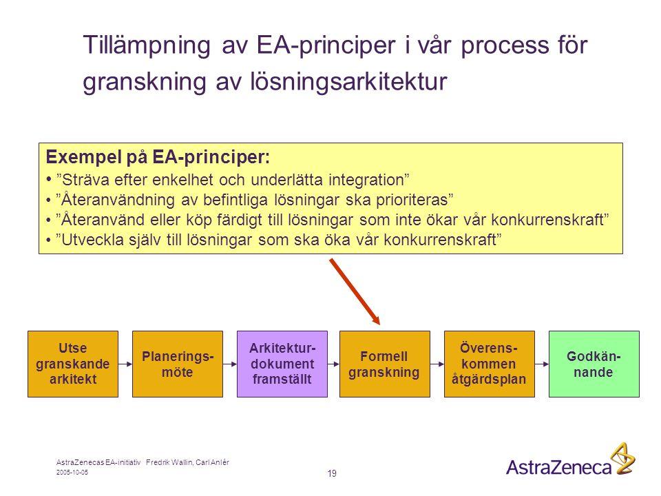 2005-10-05 AstraZenecas EA-initiativ Fredrik Wallin, Carl Anlér 19 Tillämpning av EA-principer i vår process för granskning av lösningsarkitektur Planerings- möte Utse granskande arkitekt Formell granskning Överens- kommen åtgärdsplan Godkän- nande Arkitektur- dokument framställt Exempel på EA-principer: • Sträva efter enkelhet och underlätta integration • Återanvändning av befintliga lösningar ska prioriteras • Återanvänd eller köp färdigt till lösningar som inte ökar vår konkurrenskraft • Utveckla själv till lösningar som ska öka vår konkurrenskraft