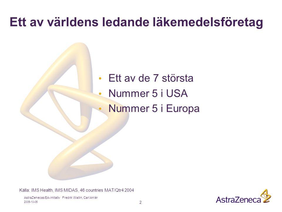 2005-10-05 AstraZenecas EA-initiativ Fredrik Wallin, Carl Anlér 2 • Ett av de 7 största • Nummer 5 i USA • Nummer 5 i Europa Ett av världens ledande läkemedelsföretag Källa: IMS Health, IMS MIDAS, 46 countries MAT/Qtr4 2004