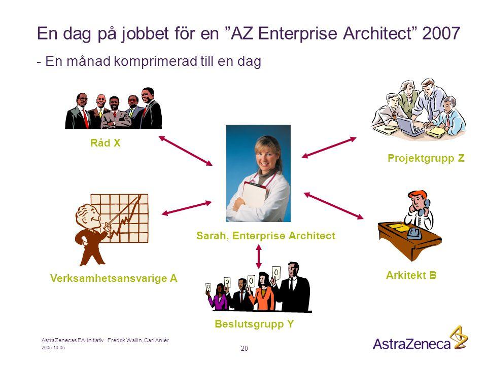 2005-10-05 AstraZenecas EA-initiativ Fredrik Wallin, Carl Anlér 20 En dag på jobbet för en AZ Enterprise Architect 2007 - En månad komprimerad till en dag Sarah, Enterprise Architect Beslutsgrupp Y Råd X Verksamhetsansvarige A Projektgrupp Z Arkitekt B