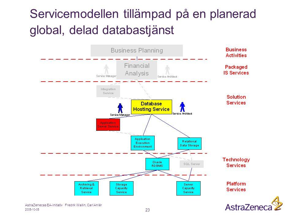 2005-10-05 AstraZenecas EA-initiativ Fredrik Wallin, Carl Anlér 23 Servicemodellen tillämpad på en planerad global, delad databastjänst