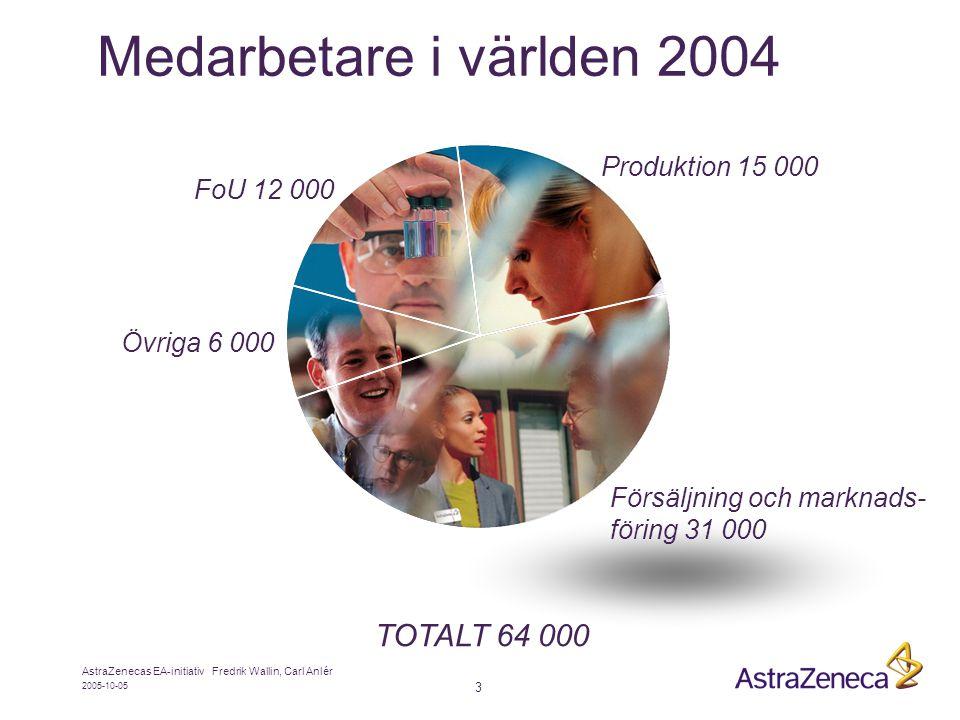2005-10-05 AstraZenecas EA-initiativ Fredrik Wallin, Carl Anlér 3 Medarbetare i världen 2004 FoU 12 000 Försäljning och marknads- föring 31 000 Övriga 6 000 Produktion 15 000 TOTALT 64 000