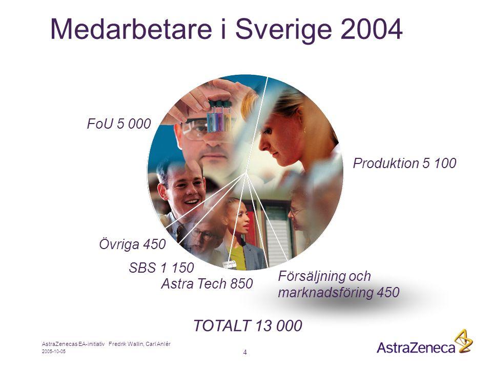 2005-10-05 AstraZenecas EA-initiativ Fredrik Wallin, Carl Anlér 4 Medarbetare i Sverige 2004 TOTALT 13 000 Produktion 5 100 Försäljning och marknadsföring 450 Övriga 450 Astra Tech 850 FoU 5 000 SBS 1 150