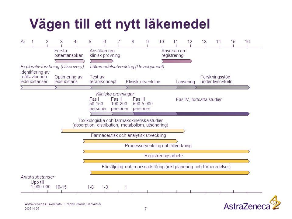 2005-10-05 AstraZenecas EA-initiativ Fredrik Wallin, Carl Anlér 7 Vägen till ett nytt läkemedel År11623456789101112131415 Första patentansökan Ansökan om klinisk prövning Ansökan om registrering Explorativ forskning (Discovery)Läkemedelsutveckling (Development) Identifiering av måltavlor och ledsubstanser Optimering av ledsubstans Test av terapikoncept Klinisk utvecklingLansering Kliniska prövningar Fas I 50-150 personer Fas II 100-200 personer Fas III 500-5 000 personer Fas IV, fortsatta studier Forskningsstöd under livscykeln Toxikologiska och farmakokinetiska studier (absorption, distribution, metabolism, utsöndring) Farmaceutisk och analytisk utveckling Processutveckling och tillverkning Registreringsarbete Försäljning och marknadsföring (inkl planering och förberedelser) Antal substanser Upp till 1 000 000 10-151-81-31