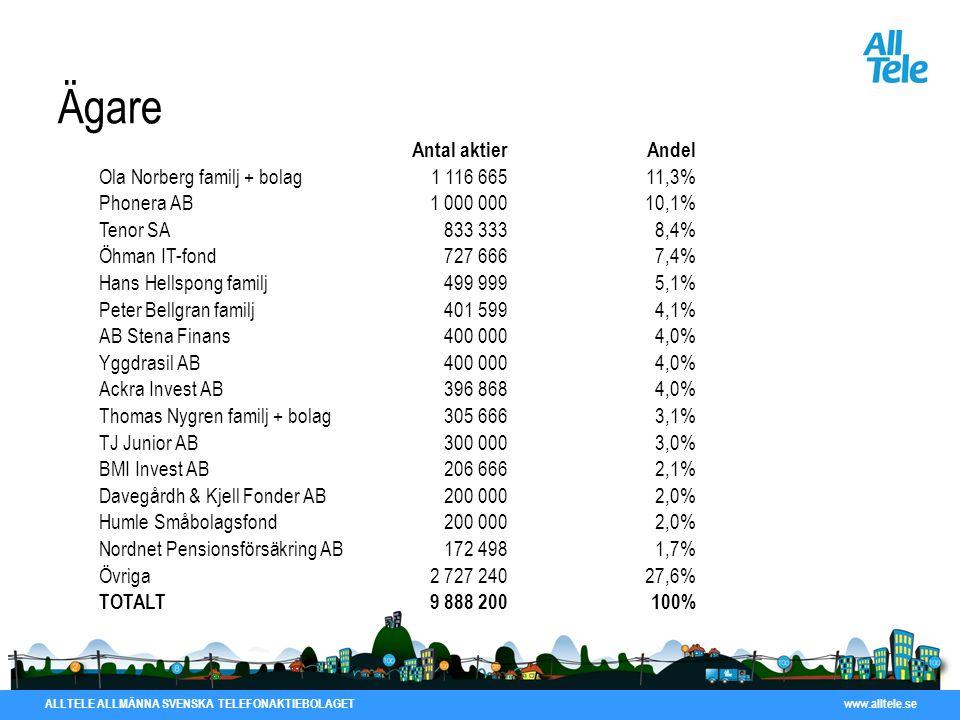 ALLTELE ALLMÄNNA SVENSKA TELEFONAKTIEBOLAGET www.alltele.se Ägare Antal aktierAndel Ola Norberg familj + bolag1 116 66511,3% Phonera AB1 000 00010,1%