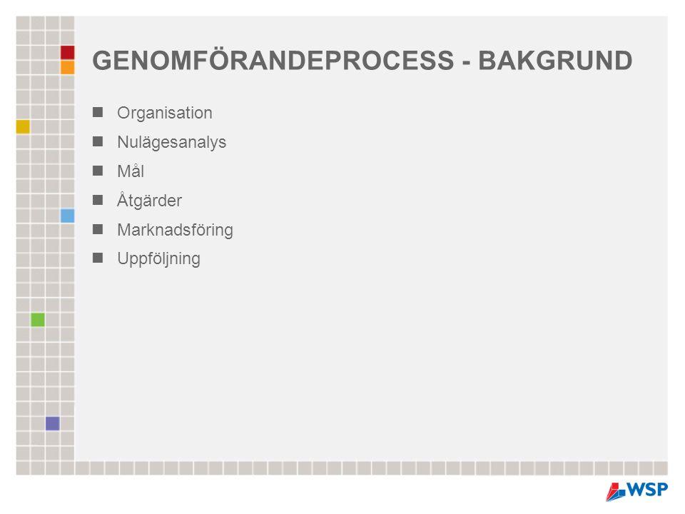 GENOMFÖRANDEPROCESS - BAKGRUND  Organisation  Nulägesanalys  Mål  Åtgärder  Marknadsföring  Uppföljning