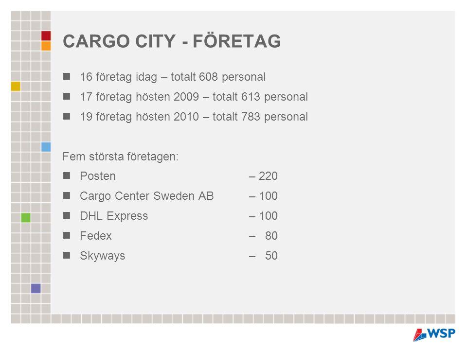 CARGO CITY - FÖRETAG  16 företag idag – totalt 608 personal  17 företag hösten 2009 – totalt 613 personal  19 företag hösten 2010 – totalt 783 pers