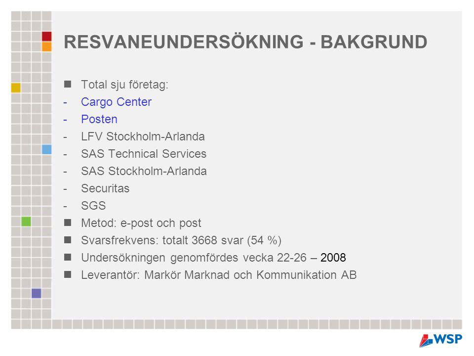 RESVANEUNDERSÖKNING - BAKGRUND  Total sju företag: -Cargo Center -Posten -LFV Stockholm-Arlanda -SAS Technical Services -SAS Stockholm-Arlanda -Secur