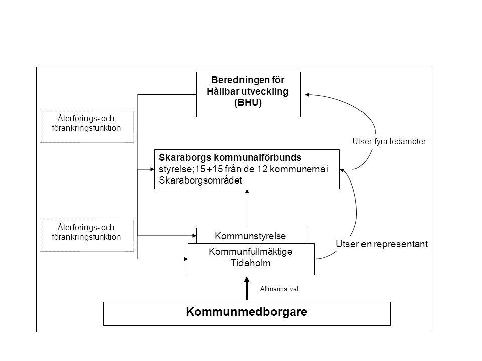 Beredningen för Hållbar utveckling (BHU) Skaraborgs kommunalförbunds styrelse;15 +15 från de 12 kommunerna i Skaraborgsområdet Utser fyra ledamöter Återförings- och förankringsfunktion Kommunmedborgare Kommunfullmäktige Tidaholm Allmänna val Kommunstyrelse Utser en representant Återförings- och förankringsfunktion