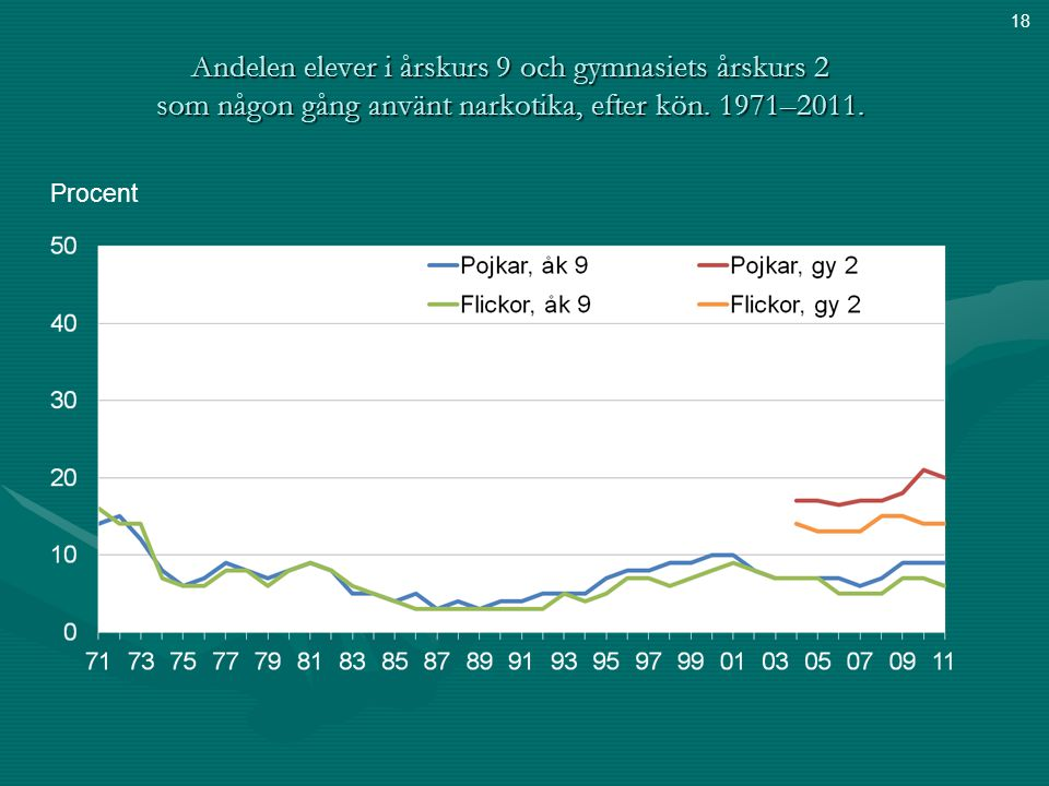 Andelen elever i årskurs 9 och gymnasiets årskurs 2 som någon gång använt narkotika, efter kön. 1971–2011. Procent 18