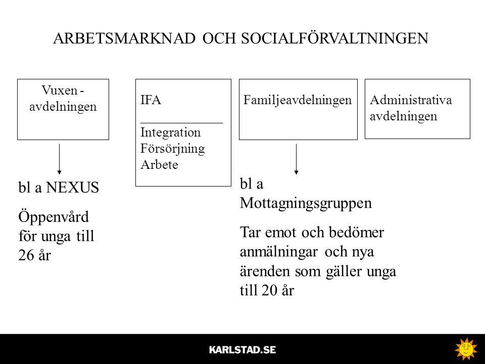 IFA ____________ Integration Försörjning Arbete FamiljeavdelningenAdministrativa avdelningen Vuxen - avdelningen ARBETSMARKNAD OCH SOCIALFÖRVALTNINGEN