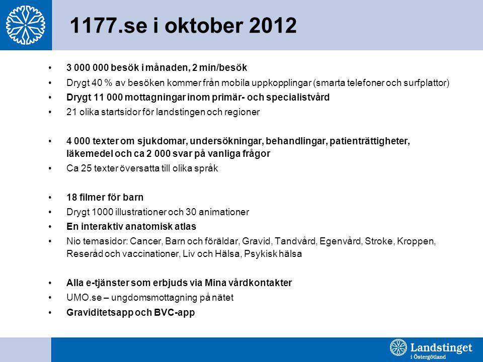 1177.se i oktober 2012 •3 000 000 besök i månaden, 2 min/besök •Drygt 40 % av besöken kommer från mobila uppkopplingar (smarta telefoner och surfplattor) •Drygt 11 000 mottagningar inom primär- och specialistvård •21 olika startsidor för landstingen och regioner •4 000 texter om sjukdomar, undersökningar, behandlingar, patienträttigheter, läkemedel och ca 2 000 svar på vanliga frågor •Ca 25 texter översatta till olika språk •18 filmer för barn •Drygt 1000 illustrationer och 30 animationer •En interaktiv anatomisk atlas •Nio temasidor: Cancer, Barn och föräldar, Gravid, Tandvård, Egenvård, Stroke, Kroppen, Reseråd och vaccinationer, Liv och Hälsa, Psykisk hälsa •Alla e-tjänster som erbjuds via Mina vårdkontakter •UMO.se – ungdomsmottagning på nätet •Graviditetsapp och BVC-app