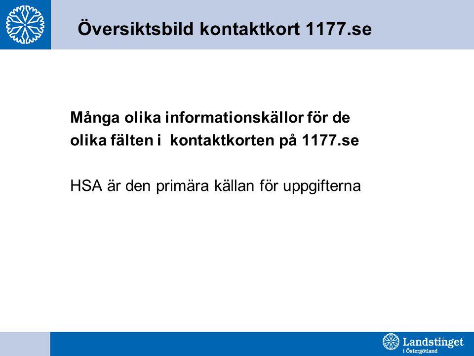 31 Översiktsbild kontaktkort 1177.se Många olika informationskällor för de olika fälten i kontaktkorten på 1177.se HSA är den primära källan för uppgifterna