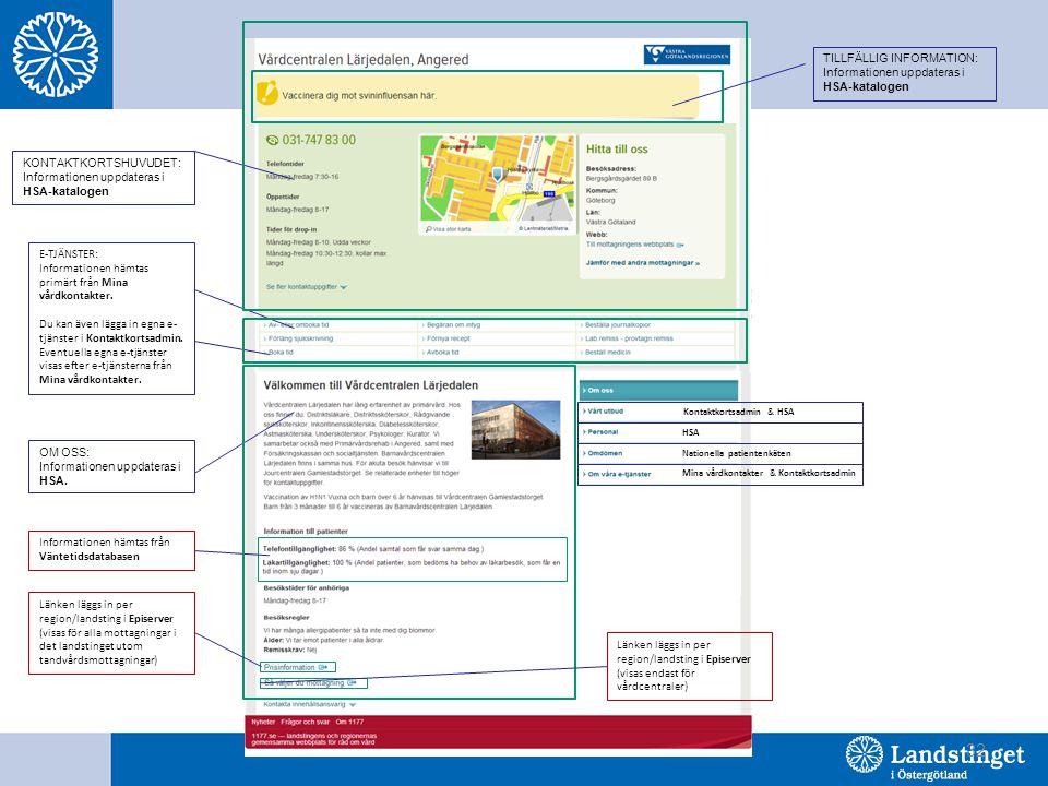 32 KONTAKTKORTSHUVUDET: Informationen uppdateras i HSA-katalogen E-TJÄNSTER: Informationen hämtas primärt från Mina vårdkontakter. Du kan även lägga i