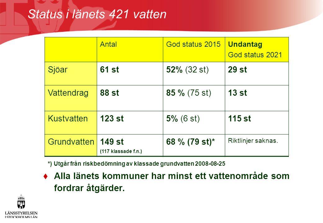 Status i länets 421 vatten  Alla länets kommuner har minst ett vattenområde som fordrar åtgärder. AntalGod status 2015 Undantag God status 2021 Sjöar