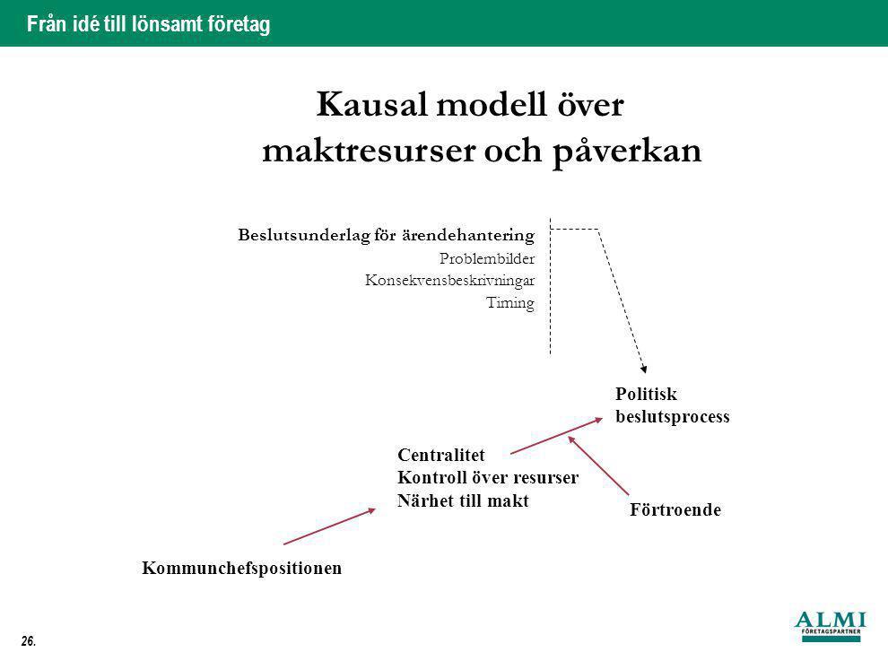 Från idé till lönsamt företag 26. Kausal modell över maktresurser och påverkan Centralitet Kontroll över resurser Närhet till makt Kommunchefsposition