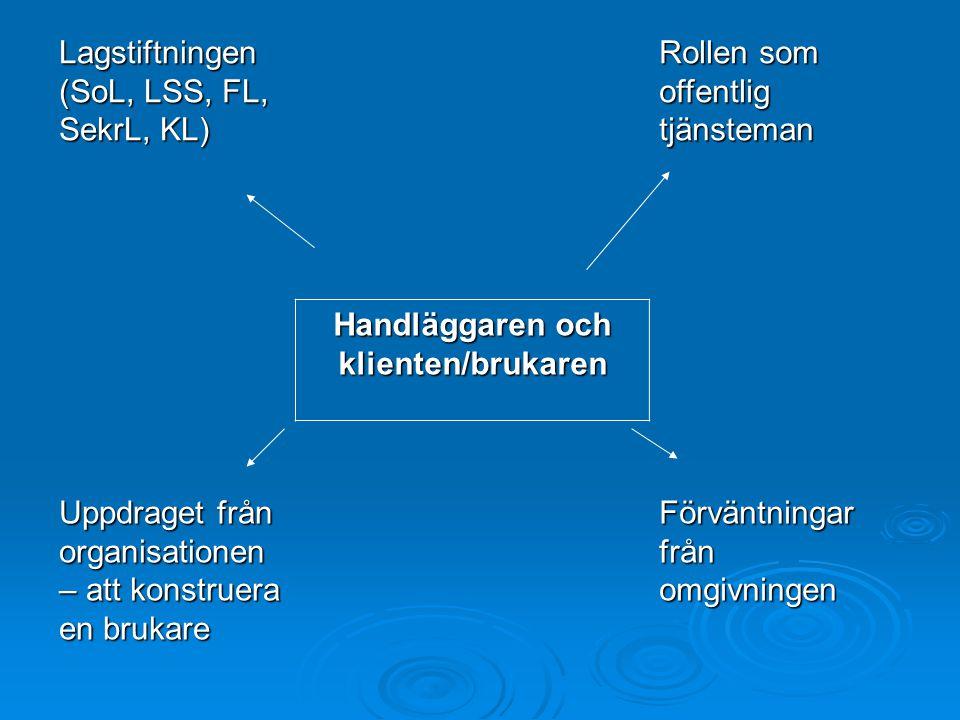 Lagstiftningen (SoL, LSS, FL, SekrL, KL) Rollen som offentlig tjänsteman Handläggaren och klienten/brukaren Uppdraget från organisationen – att konstruera en brukare Förväntningar från omgivningen