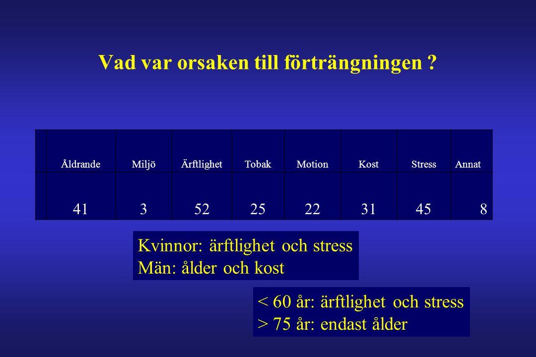 Vad var orsaken till förträngningen ? ÅldrandeMiljöÄrftlighetTobakMotionKostStressAnnat 41352252231458 Kvinnor: ärftlighet och stress Män: ålder och k