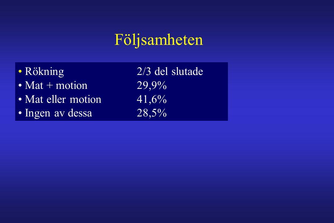 • Rökning 2/3 del slutade • Mat + motion 29,9% • Mat eller motion 41,6% • Ingen av dessa 28,5% Följsamheten Thrombocythämmare 96,1% Statiner 78,9% ACE-hämmare (+ARB) 72,4%