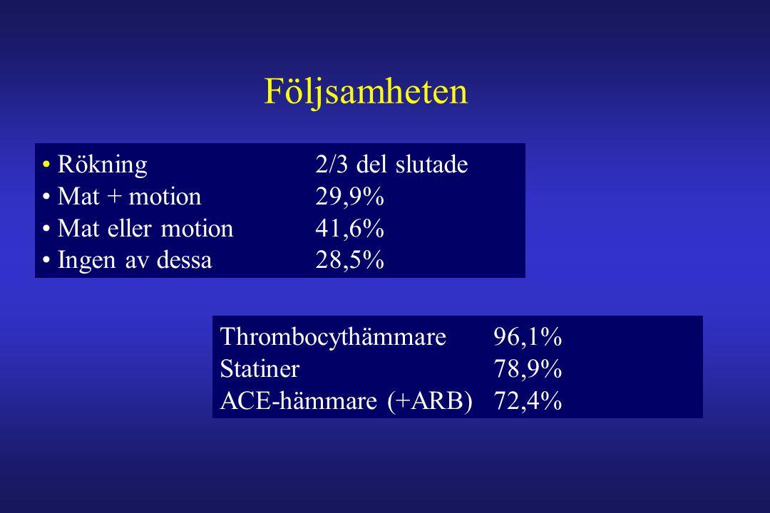 • Rökning 2/3 del slutade • Mat + motion 29,9% • Mat eller motion 41,6% • Ingen av dessa 28,5% Följsamheten Thrombocythämmare 96,1% Statiner 78,9% ACE