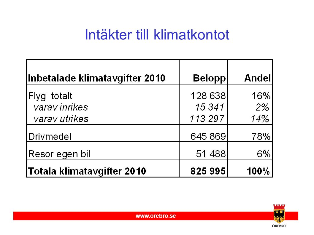 www.orebro.se Intäkter till klimatkontot