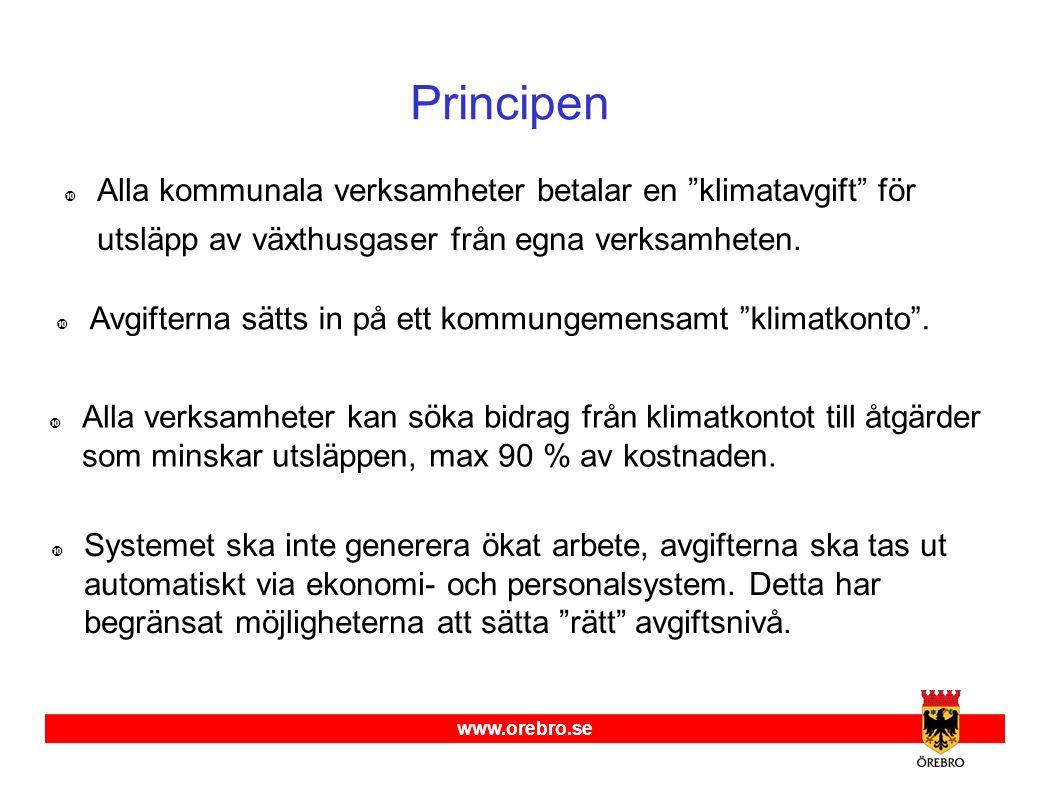 www.orebro.se Principen  Alla kommunala verksamheter betalar en klimatavgift för utsläpp av växthusgaser från egna verksamheten.