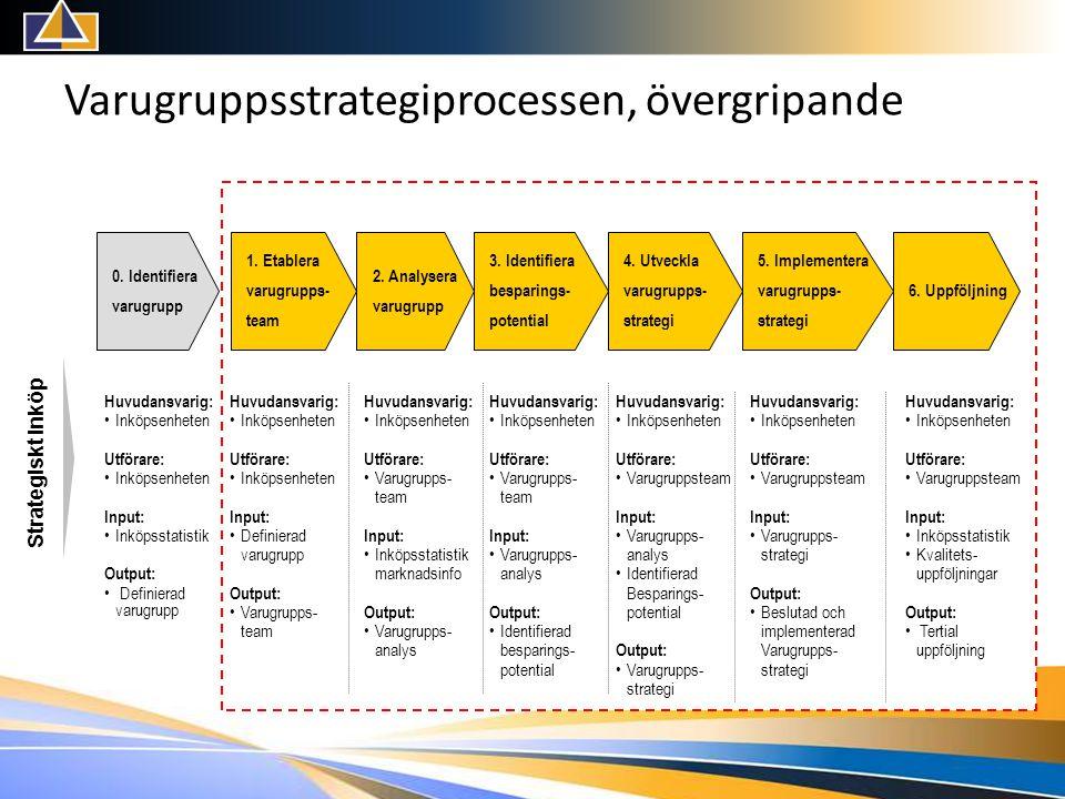 Varugruppsstrategiprocessen, övergripande 1.Etablera varugrupps- team 2.