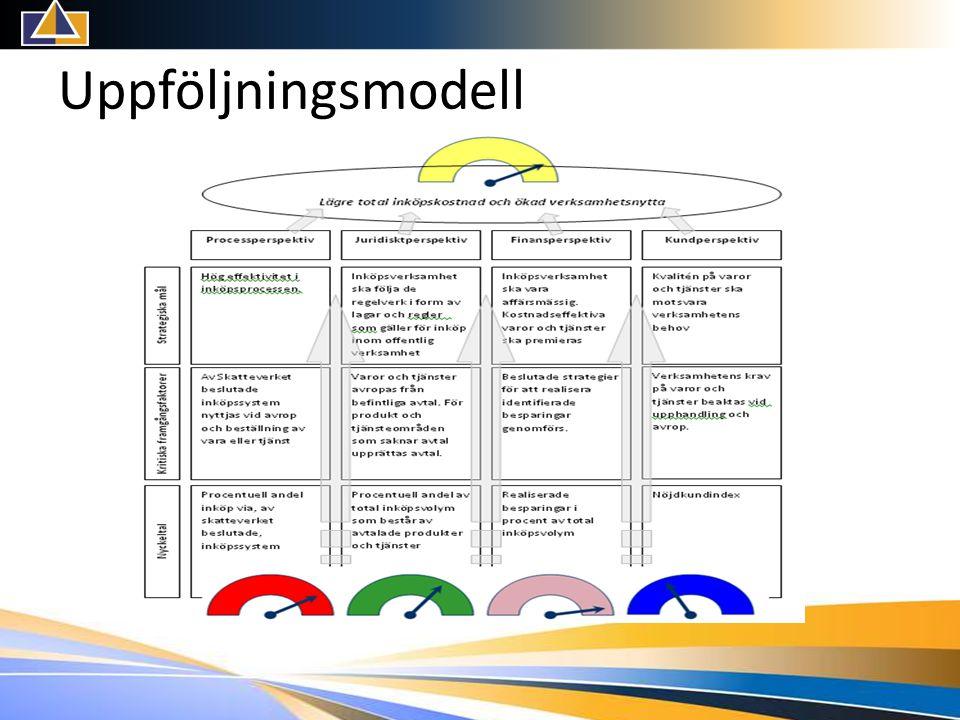 Uppföljningsmodell