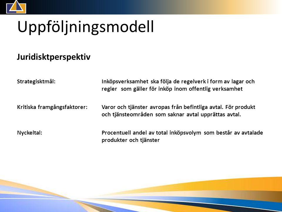 Uppföljningsmodell Juridisktperspektiv Strategisktmål: Inköpsverksamhet ska följa de regelverk i form av lagar och regler som gäller för inköp inom offentlig verksamhet Kritiska framgångsfaktorer:Varor och tjänster avropas från befintliga avtal.
