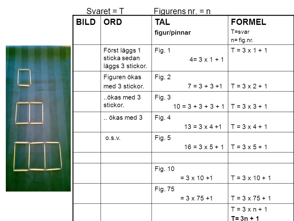 Svaret = T Figurens nr. = n BILDORD TAL figur/pinnar FORMEL T=svar n= fig.nr. Först läggs 1 sticka sedan läggs 3 stickor. Fig. 1 4= 3 x 1 + 1 T = 3 x