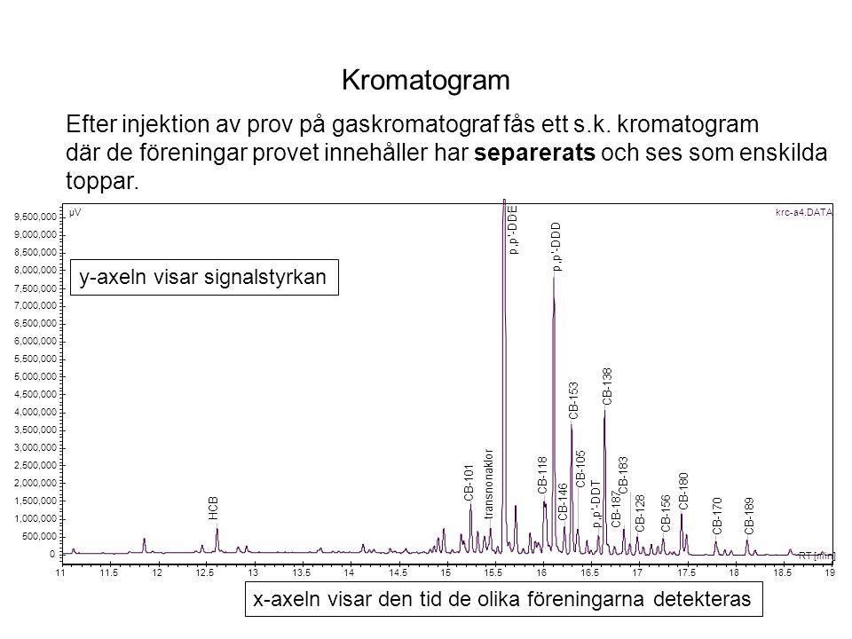 Kromatogram Efter injektion av prov på gaskromatograf fås ett s.k. kromatogram där de föreningar provet innehåller har separerats och ses som enskilda