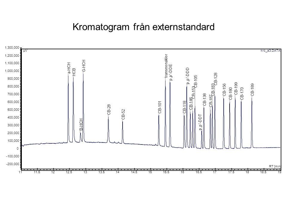 Kromatogram från externstandard 1,300,000 1,200,000 1,100,000 1,000,000 -100,000 -200,000