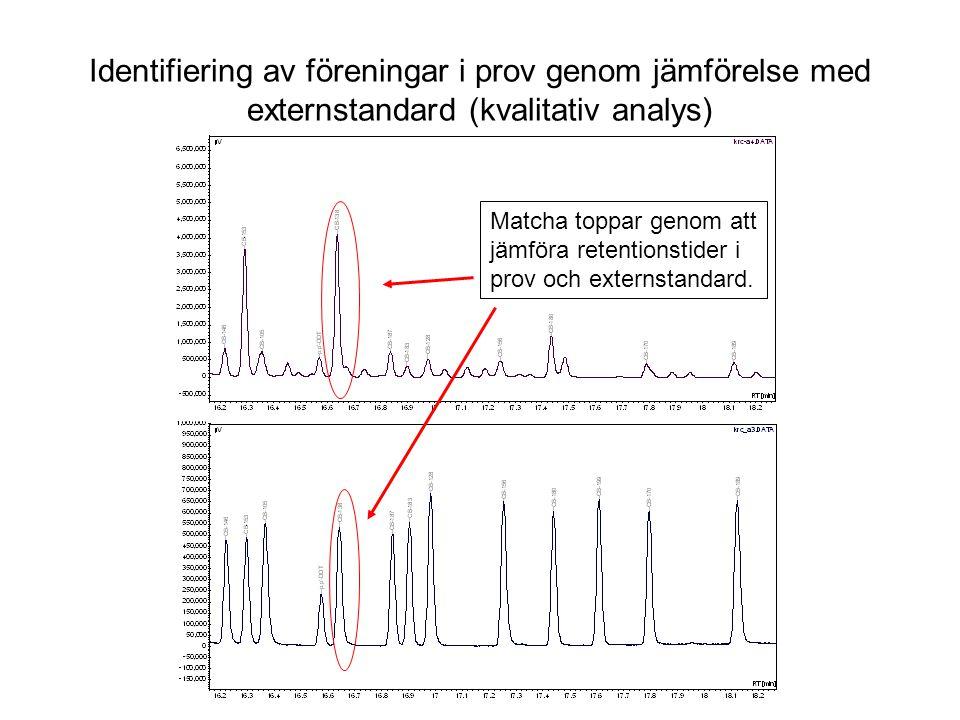 Identifiering av föreningar i prov genom jämförelse med externstandard (kvalitativ analys) Matcha toppar genom att jämföra retentionstider i prov och