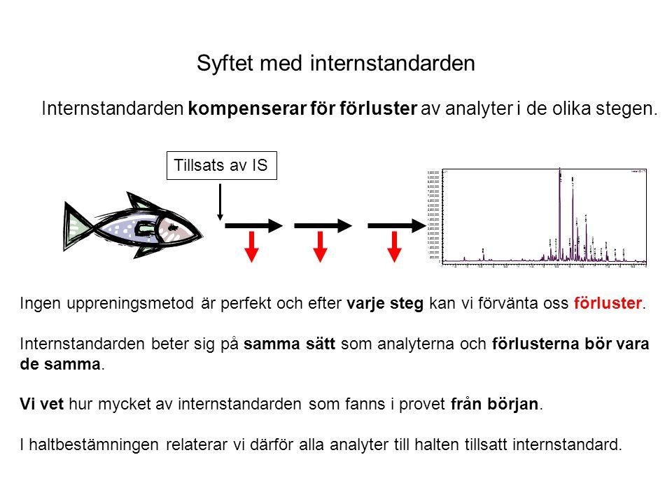 Internstandarden i kromatogrammet Internstandarden!
