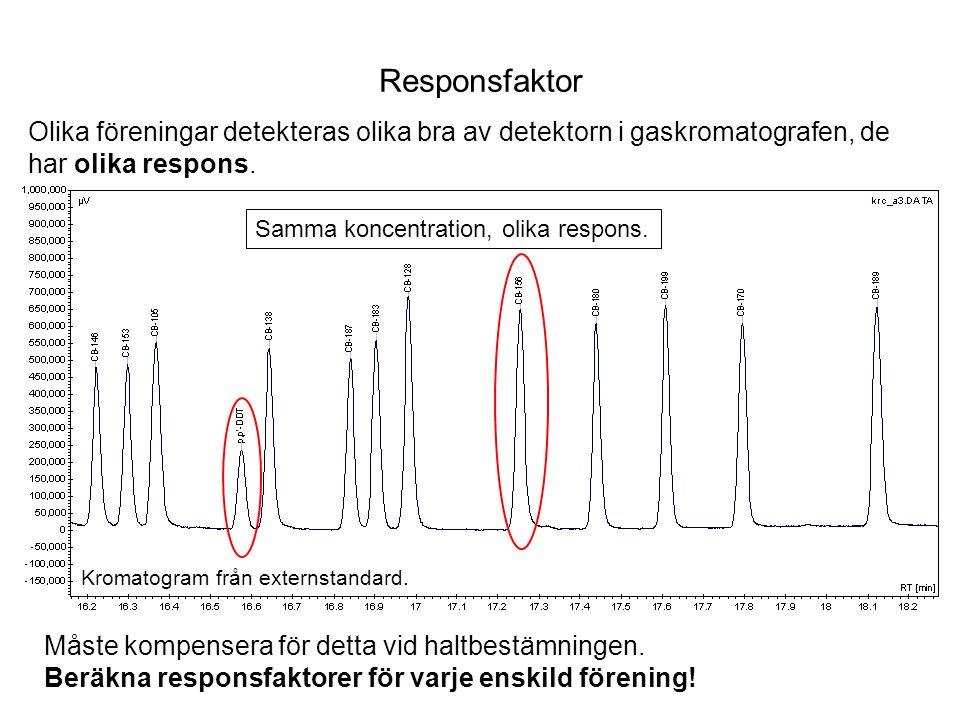 Beräkning av responsfaktor a x = Arean av POM i standard a is = Arean av IS i standard m x = Koncentration av POM i standard (ng/ml) m is = Koncentration av IS i standard (ng/ml) f x = Responsfaktor Beräknas från externstandarden enligt: Exempel (CB-138): f x = (a x x m is )/(m x x a is ) = = (12674 µVxmin x 5 ng/ml)/ (5 ng/ml x 16436 µVxmin) = = 0,77 Responsfaktorn för CB-138 är 0,77.