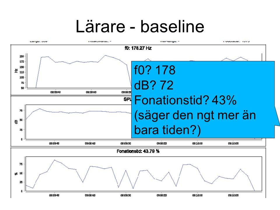 Lärare - baseline f0? 178 dB? 72 Fonationstid? 43% (säger den ngt mer än bara tiden?)