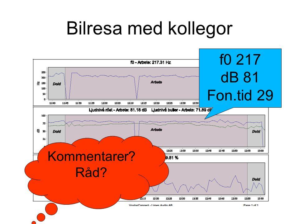 Bilresa med kollegor f0 217 dB 81 Fon.tid 29 Kommentarer? Råd?