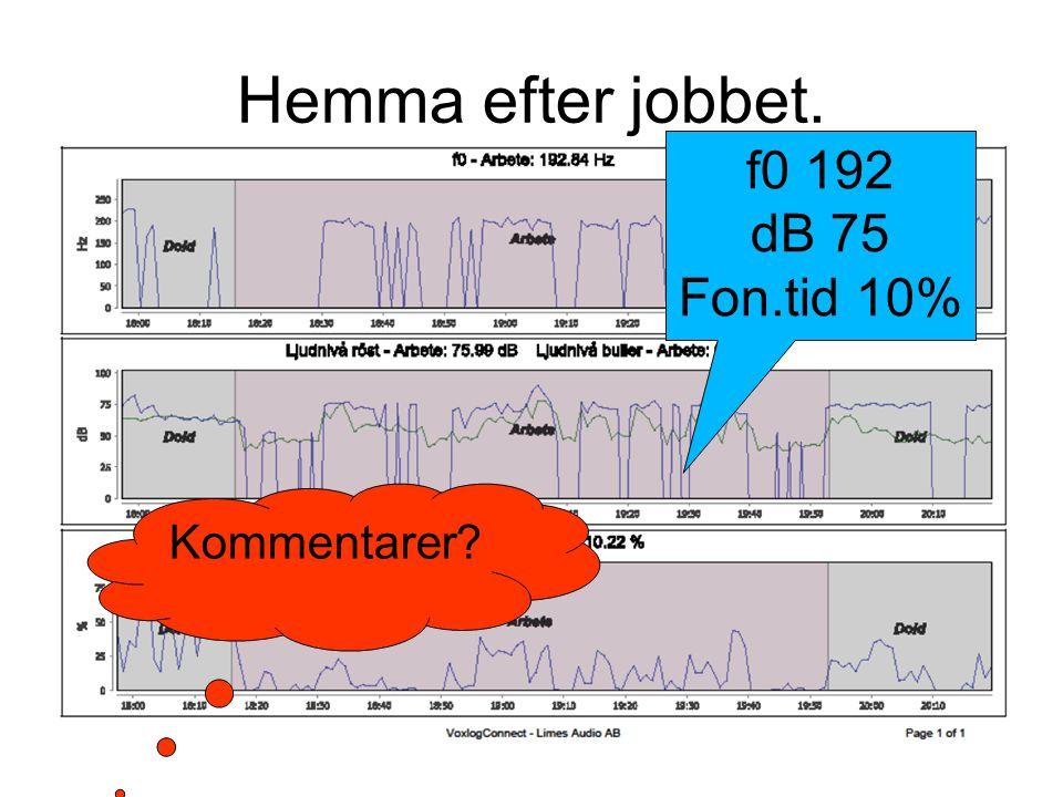 Hemma efter jobbet. f0 192 dB 75 Fon.tid 10% Kommentarer?