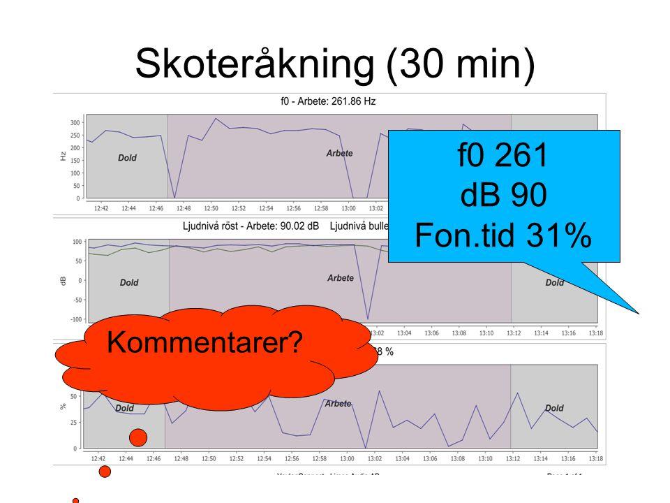 Skoteråkning (30 min) f0 261 dB 90 Fon.tid 31% Kommentarer?