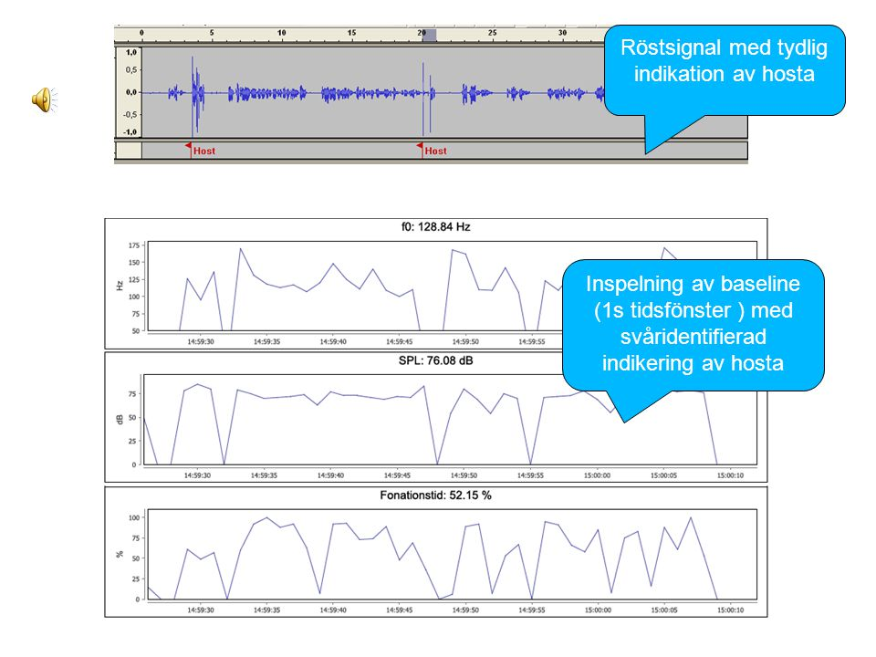 Exempel 2 Intermittenta korta avvikelser Inspelning av baseline (1s tidsfönster ) med svåridentifierad indikering av hosta Röstsignal med tydlig indik