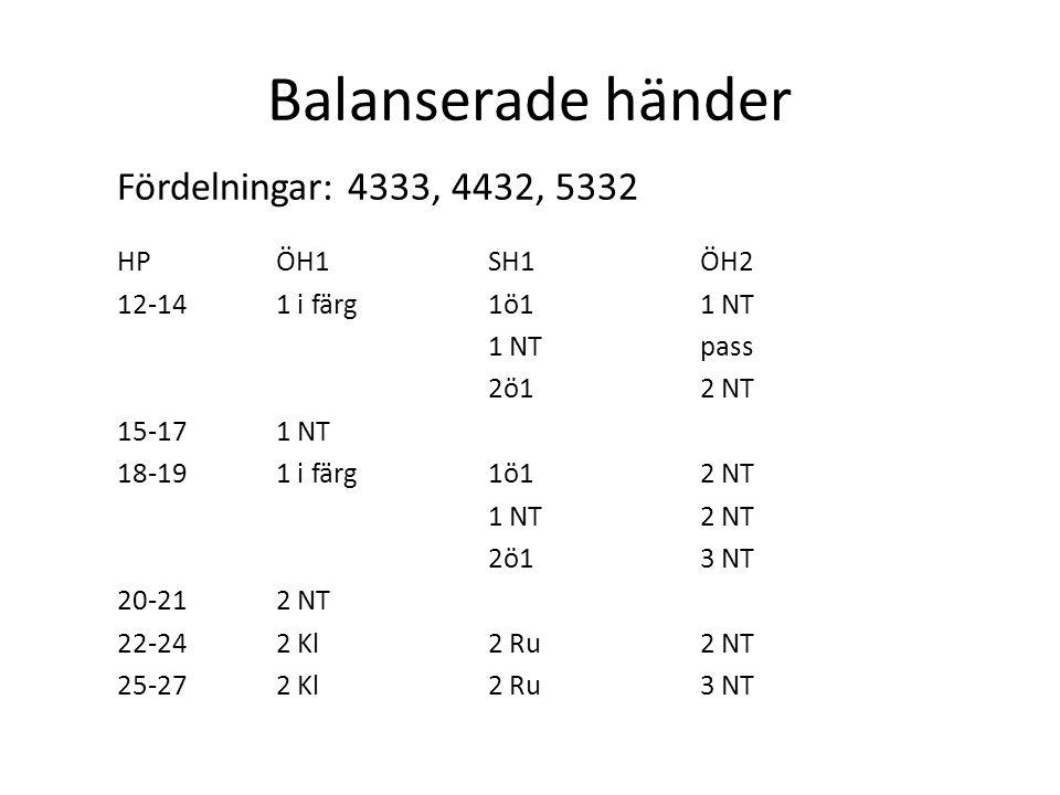 Balanserade händer Fördelningar: 4333, 4432, 5332 HPÖH1SH1ÖH2 12-141 i färg1ö11 NT 1 NTpass 2ö12 NT 15-171 NT 18-191 i färg1ö12 NT 1 NT2 NT 2ö13 NT 20
