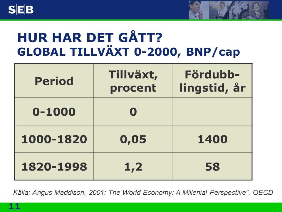 11 HUR HAR DET GÅTT? GLOBAL TILLVÄXT 0-2000, BNP/cap Period Tillväxt, procent Fördubb- lingstid, år 0-10000 1000-18200,051400 1820-19981,258 Källa: An